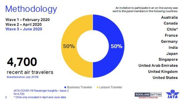 Metodología encuesta IATA